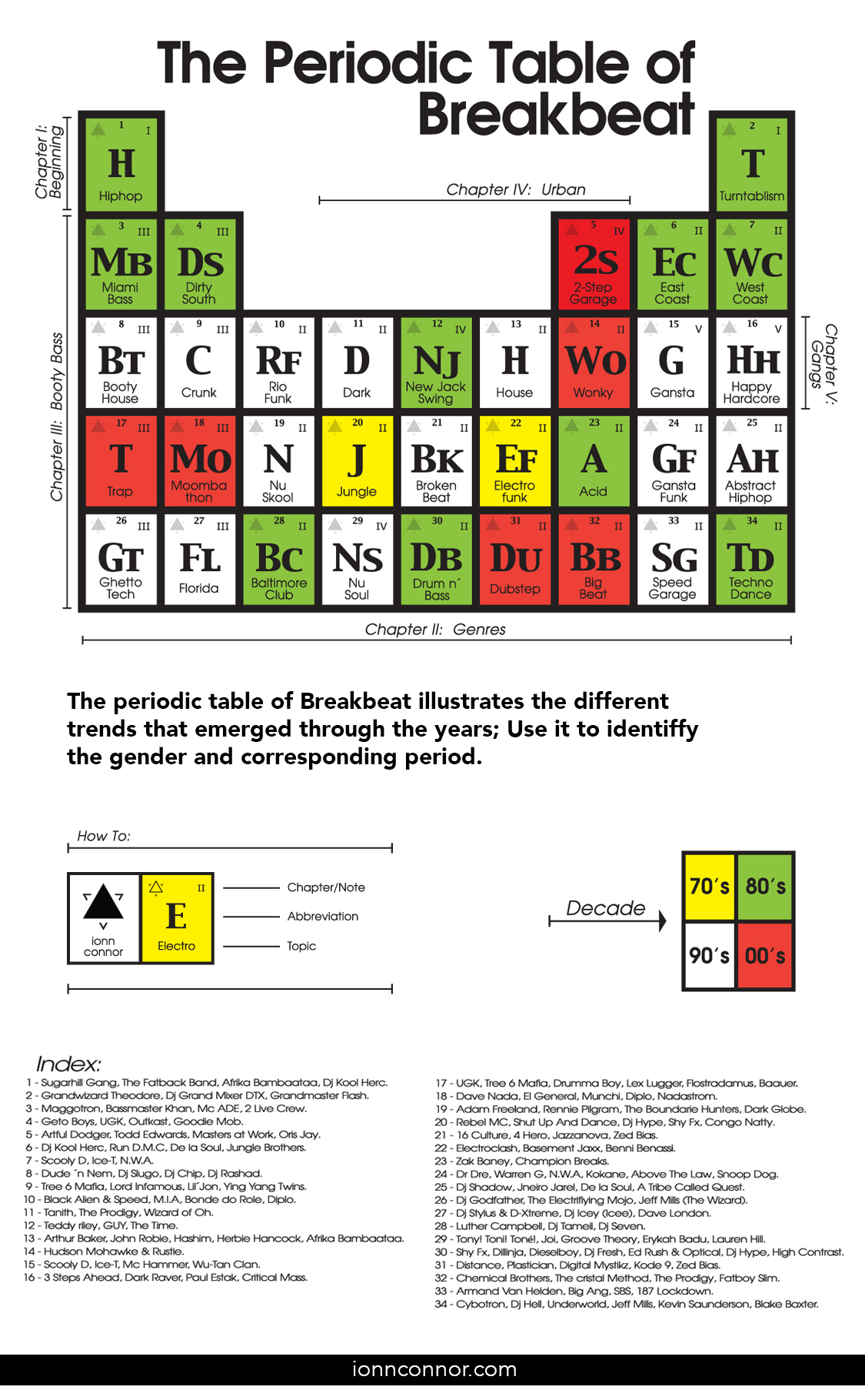 The periodic table of breakbeat ionnconnor urtaz Image collections